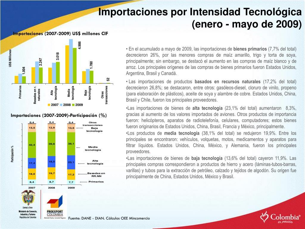 Importaciones por Intensidad Tecnológica