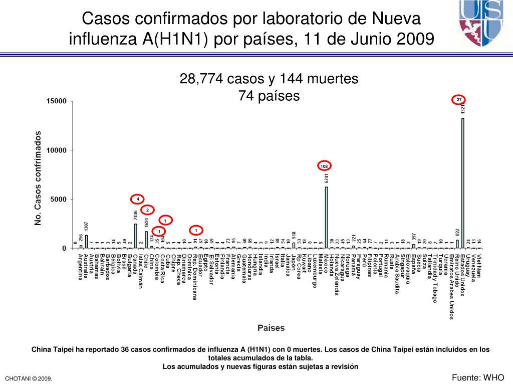 Casos confirmados por laboratorio de Nueva influenza A(H1N1) por países, 11 de Junio 2009