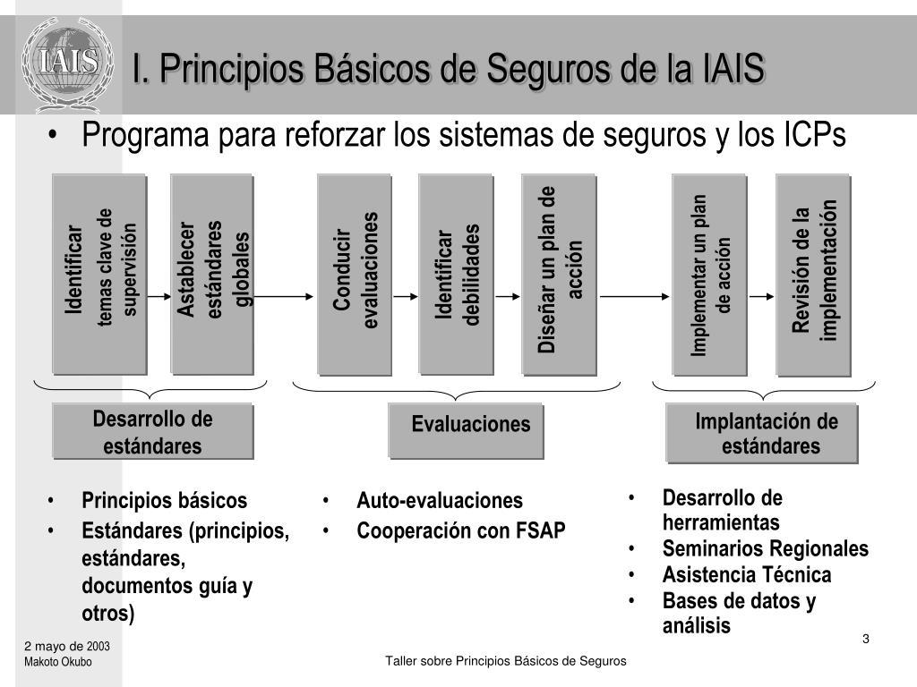 I. Principios Básicos de Seguros de la IAIS