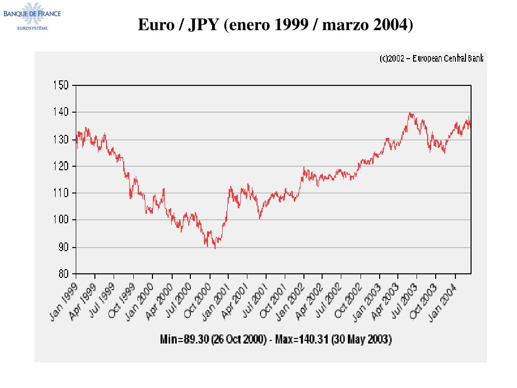 Euro / JPY (enero 1999 / marzo 2004)