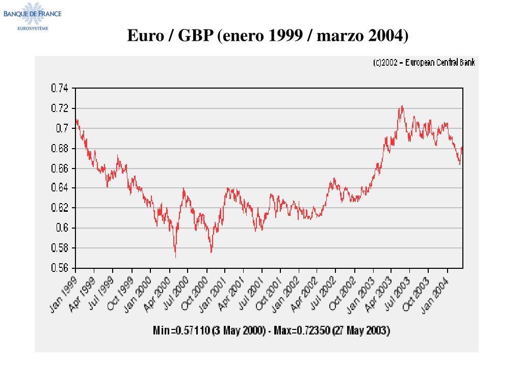 Euro / GBP (enero 1999 / marzo 2004)
