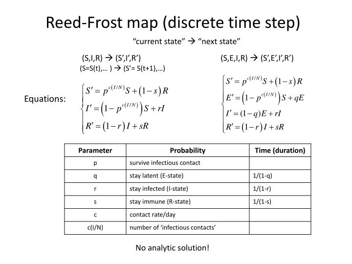 Reed-Frost