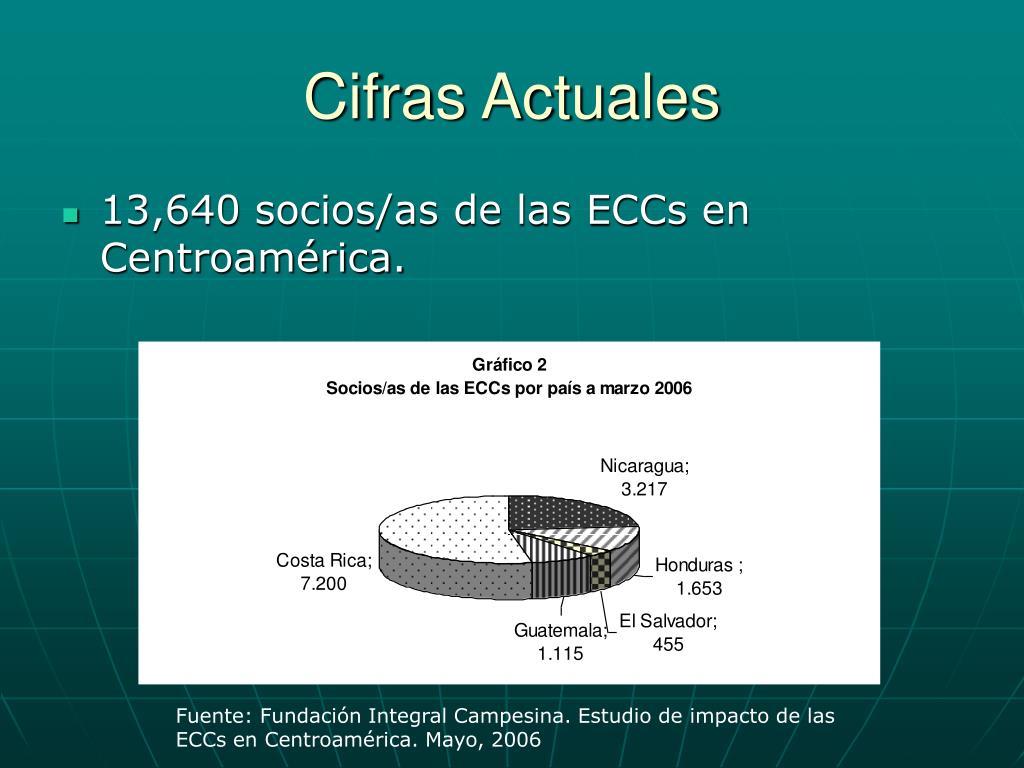 Cifras Actuales