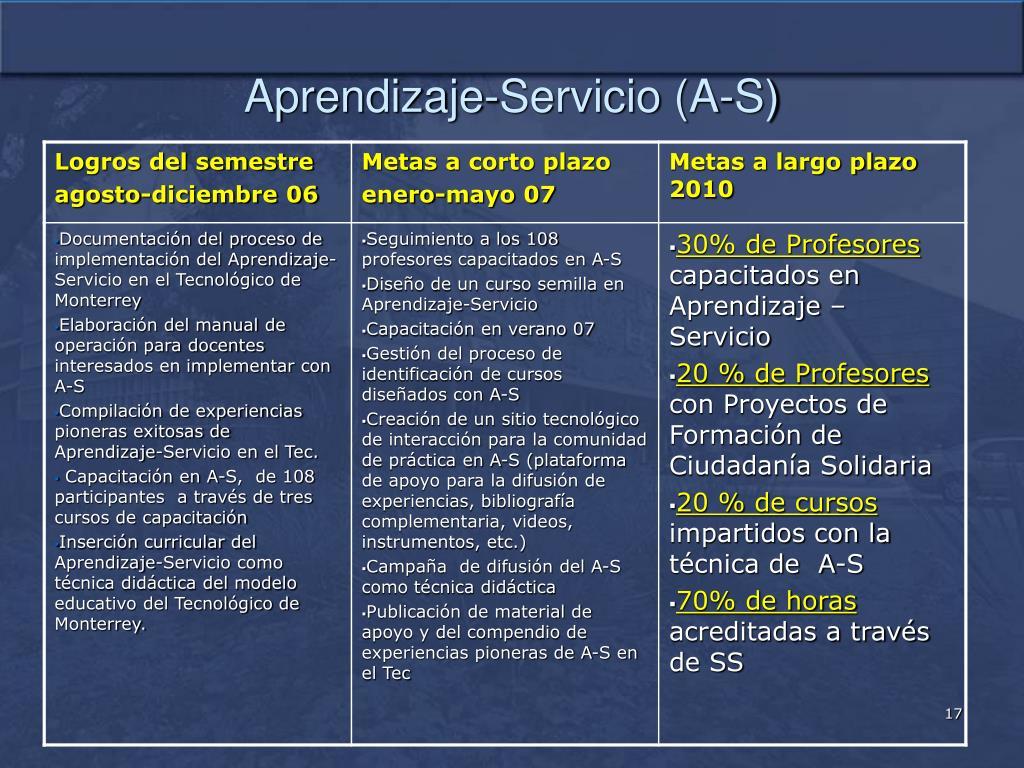 Aprendizaje-Servicio (A-S)