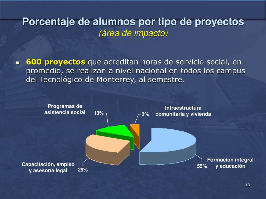Porcentaje de alumnos por tipo de proyectos