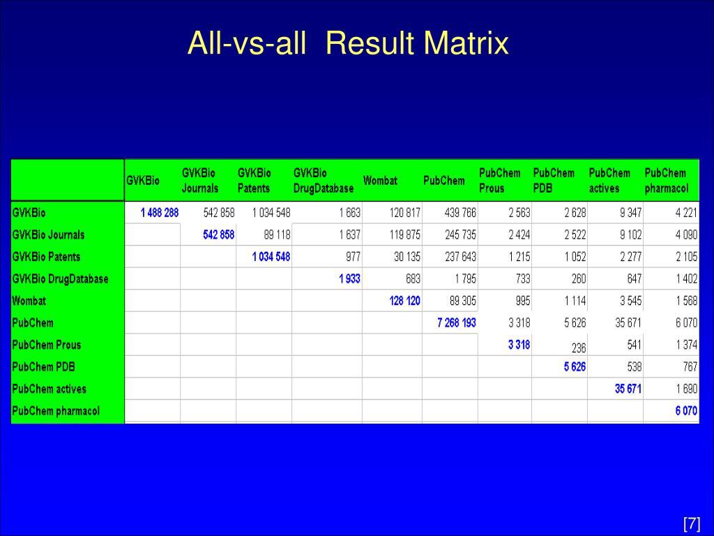All-vs-all  Result Matrix