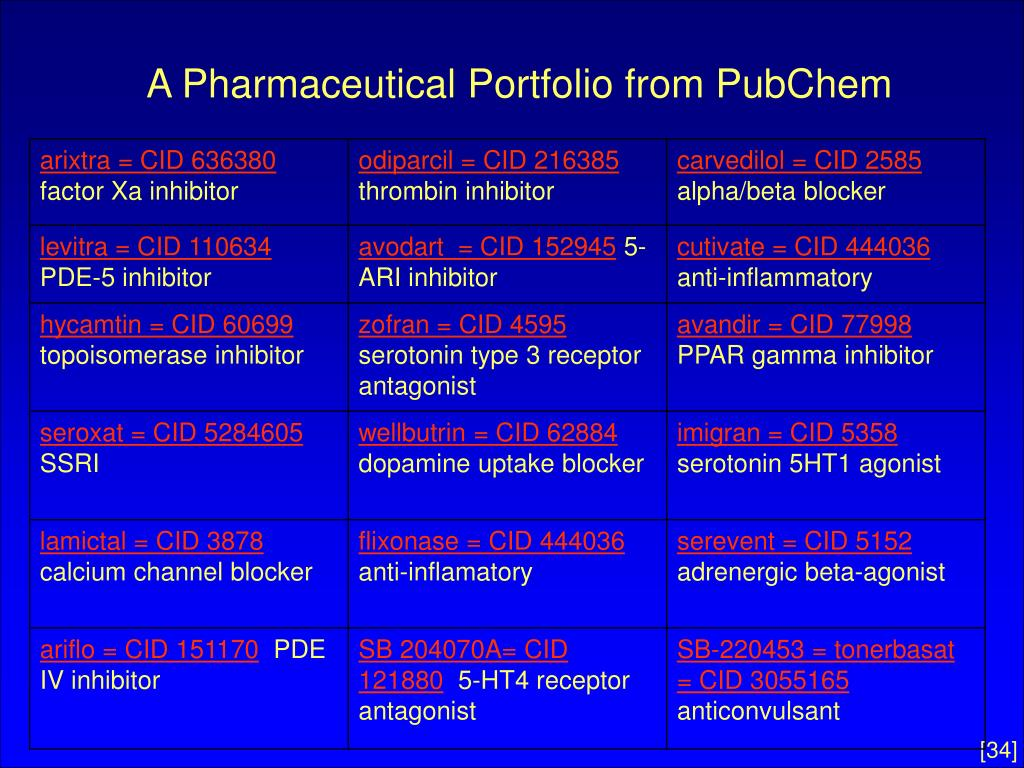 A Pharmaceutical Portfolio from PubChem