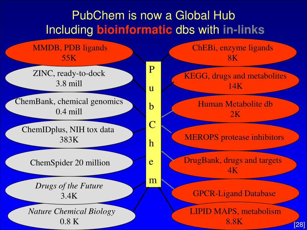 PubChem is now a Global Hub