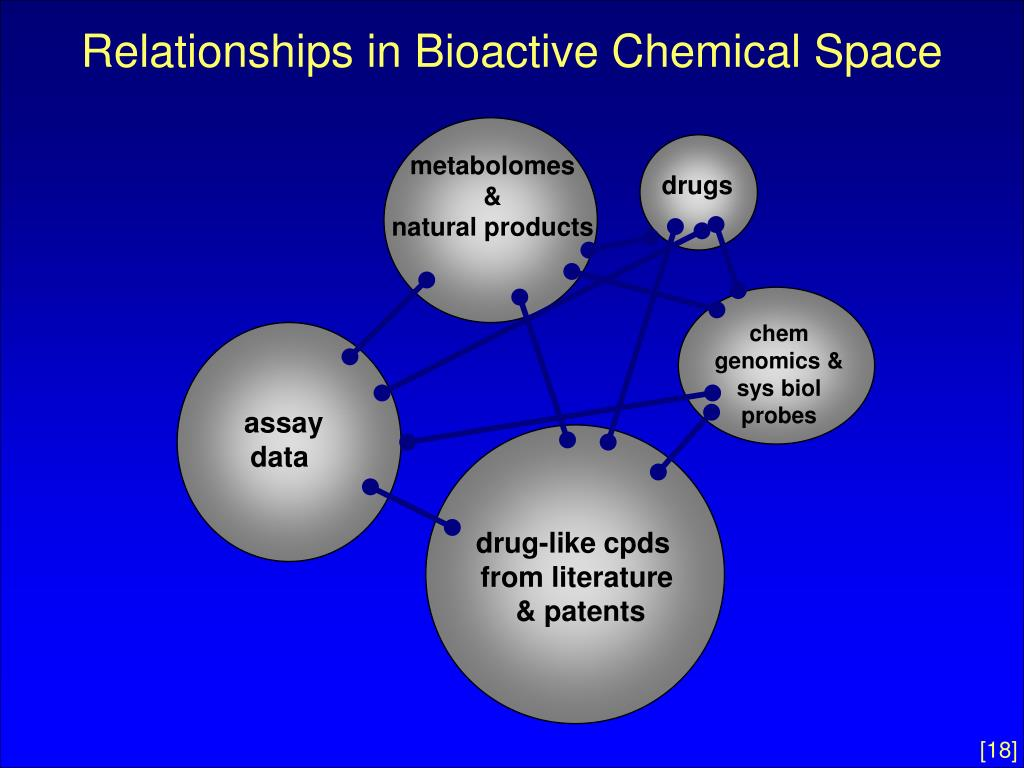 Relationships in Bioactive Chemical Space