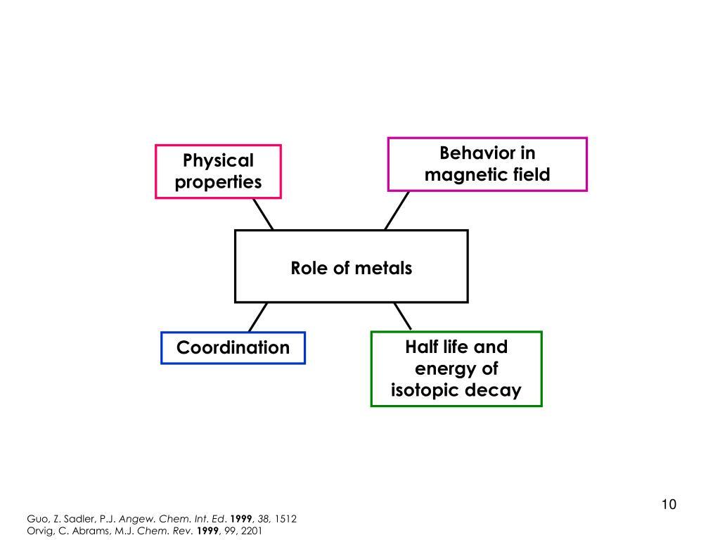 Behavior in magnetic field