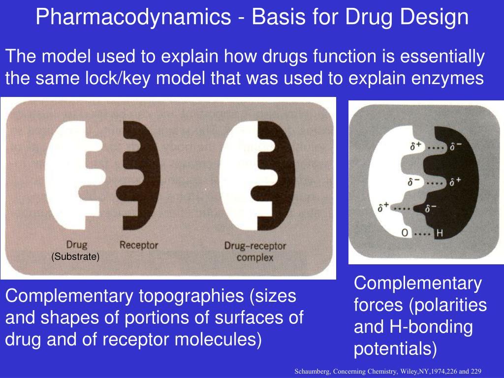 Pharmacodynamics - Basis for Drug Design