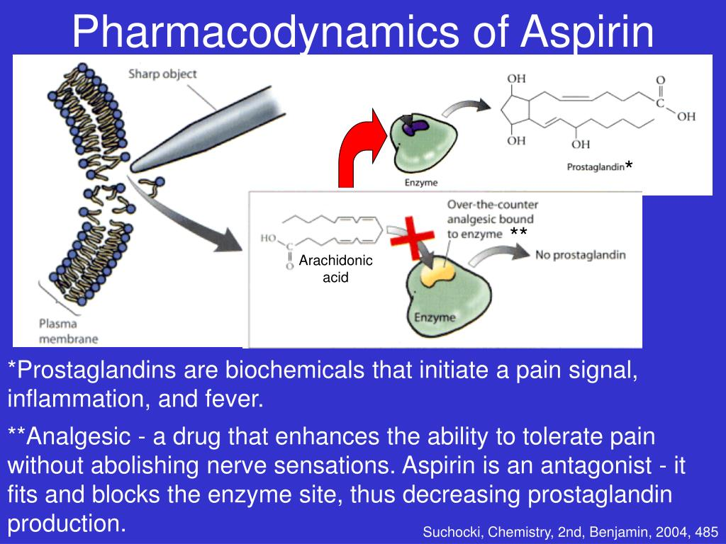 Pharmacodynamics of Aspirin