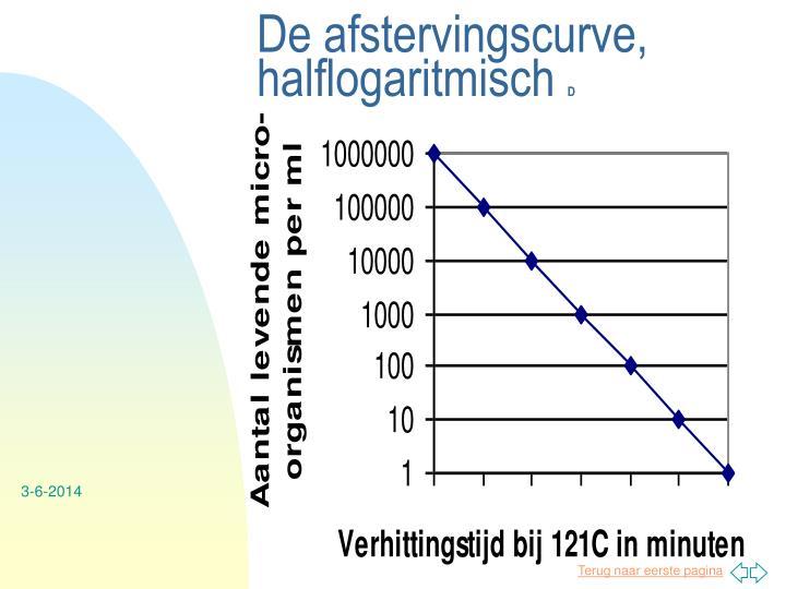 De afstervingscurve, halflogaritmisch