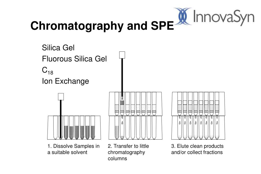 Chromatography and SPE