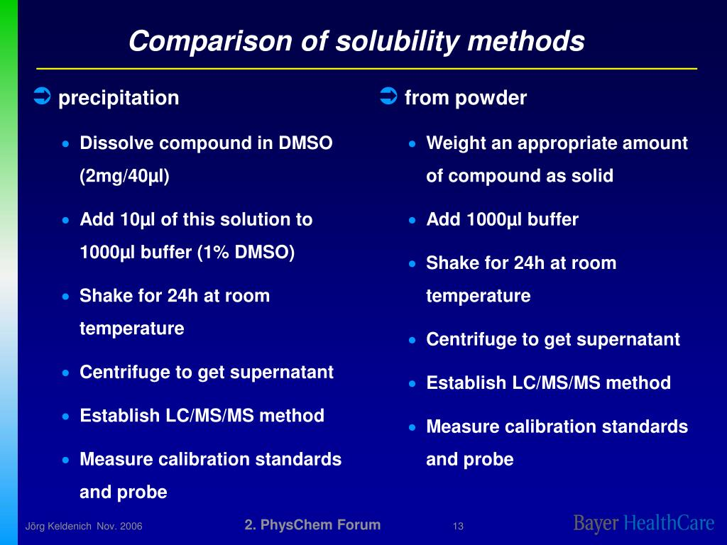 Comparison of solubility methods