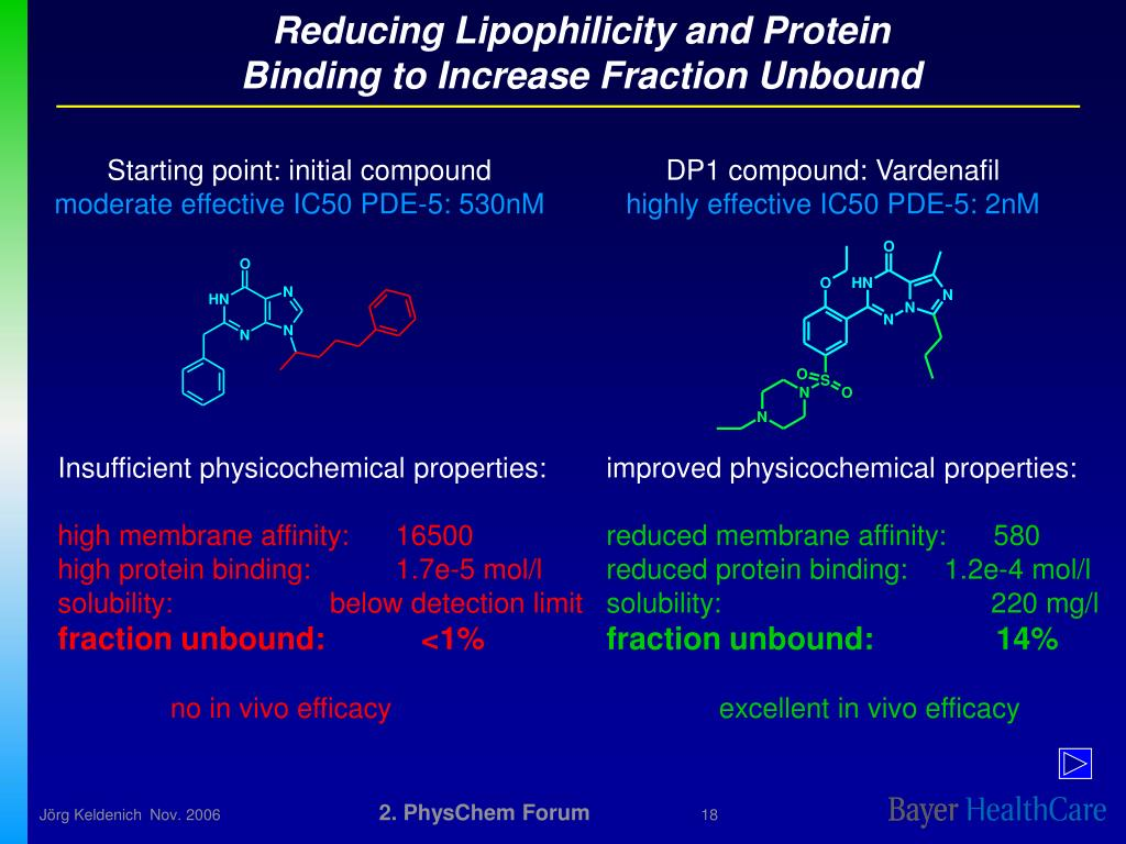 Reducing Lipophilicity and Protein Binding to Increase Fraction Unbound