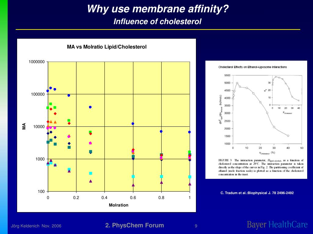 Why use membrane affinity?