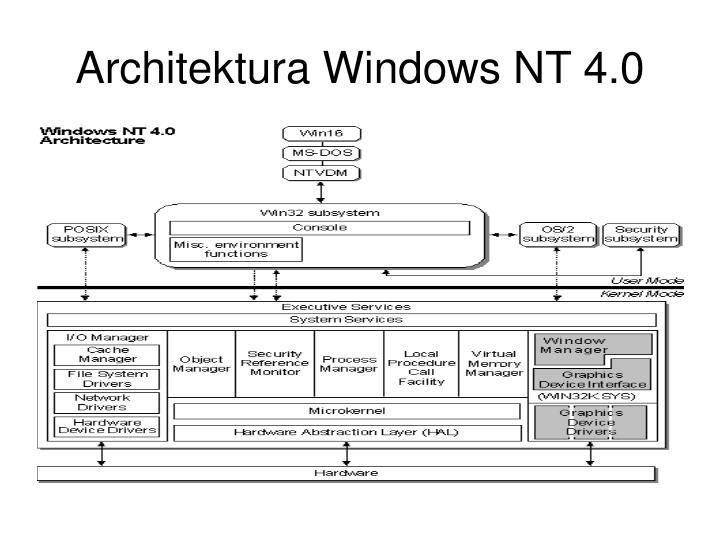 Architektura Windows NT 4.0