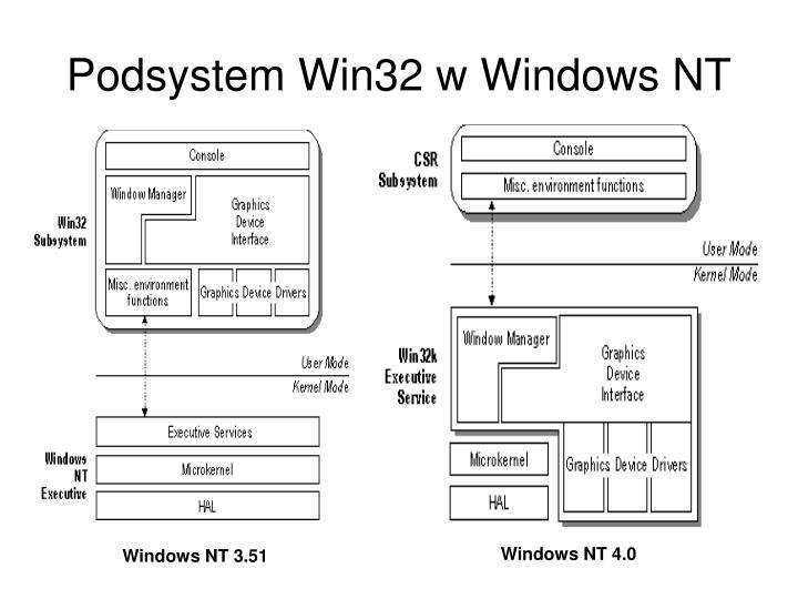 Podsystem Win32 w Windows NT