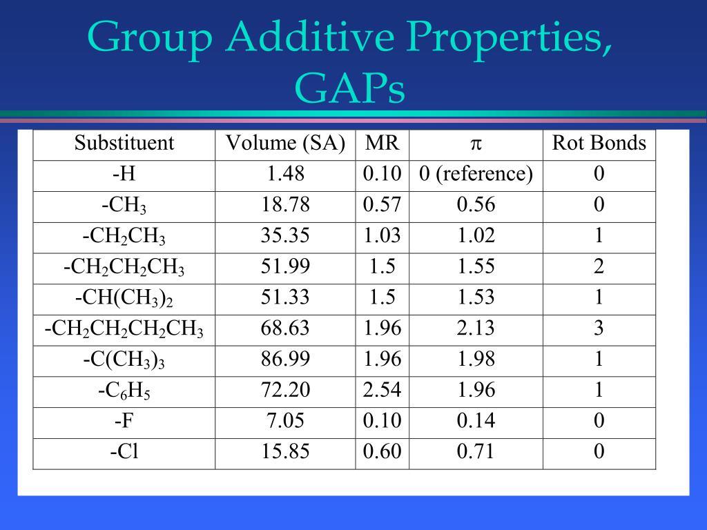 Group Additive Properties, GAPs