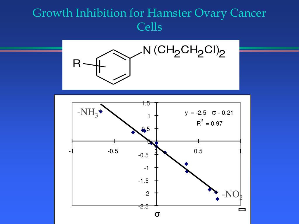 Growth Inhibition for Hamster Ovary Cancer Cells