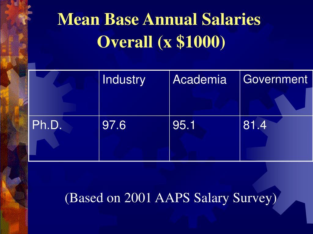 Mean Base Annual Salaries
