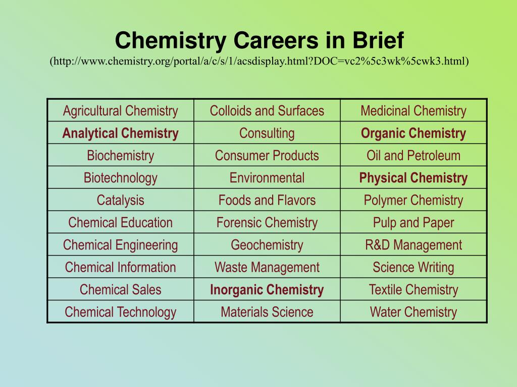 Chemistry Careers in Brief