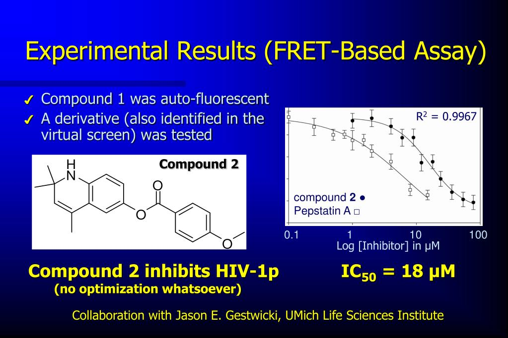 Experimental Results (FRET-Based Assay)