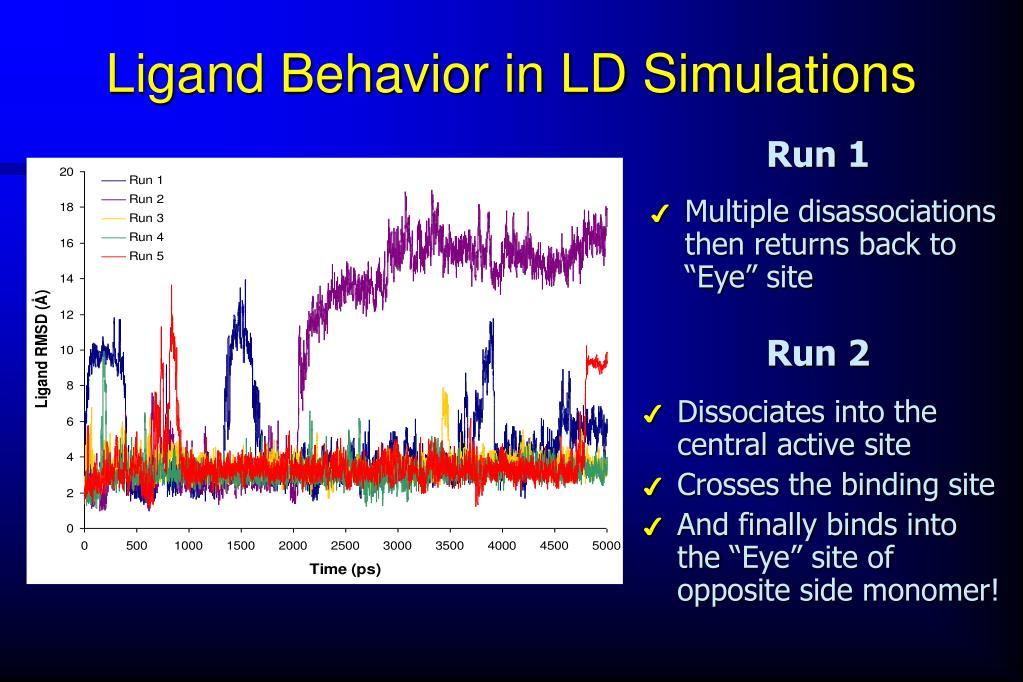 Ligand Behavior in LD Simulations
