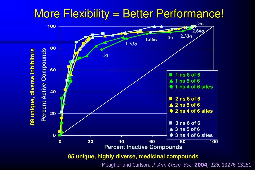More Flexibility = Better Performance!