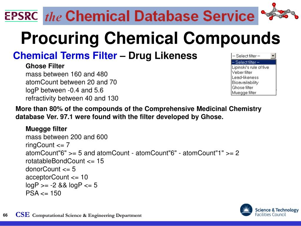 Procuring Chemical Compounds