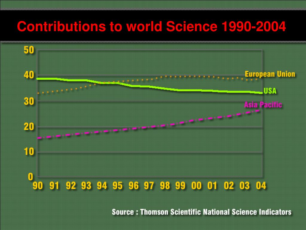 Contributions to world Science