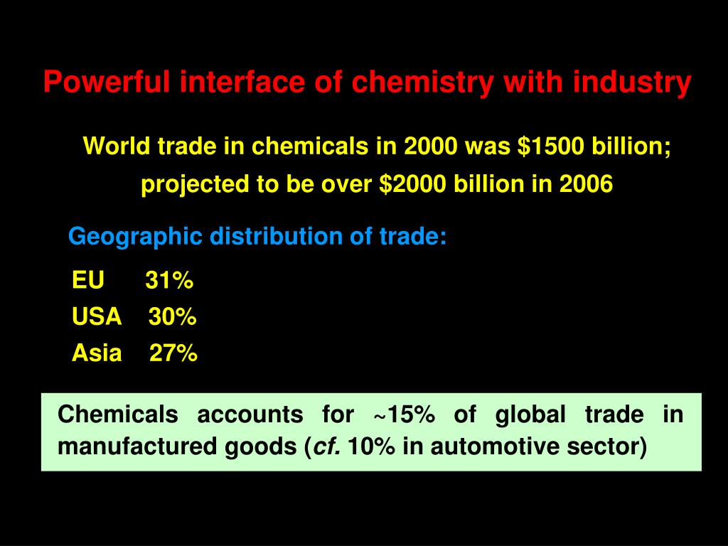 Chemicals accounts for ~15% of global trade in manufactured goods (