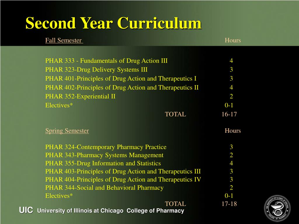 Second Year Curriculum