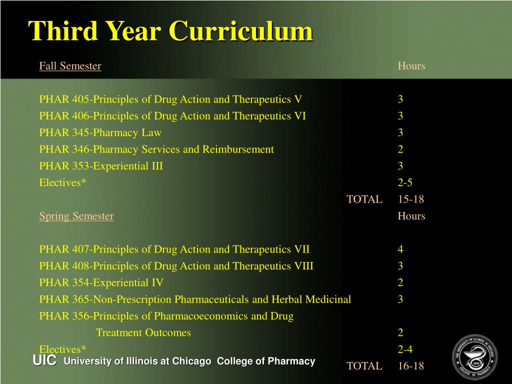 Third Year Curriculum