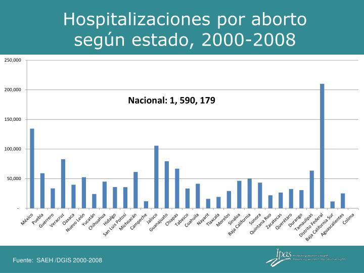 Hospitalizaciones por aborto