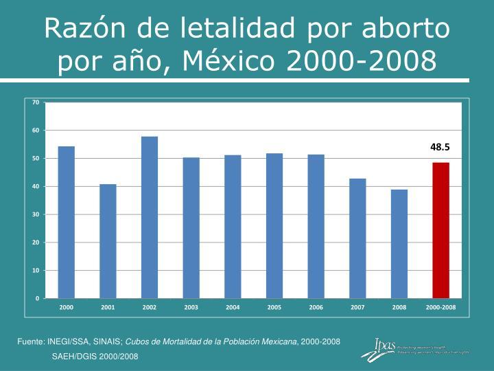 Razón de letalidad por aborto por año, México 2000-2008