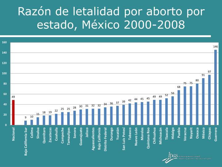 Razón de letalidad por aborto por estado, México 2000-2008