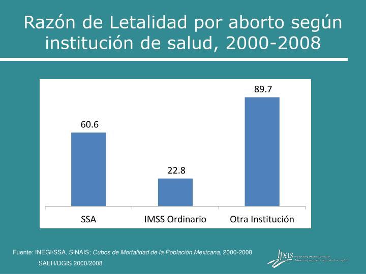 Razón de Letalidad por aborto según institución de salud, 2000-2008