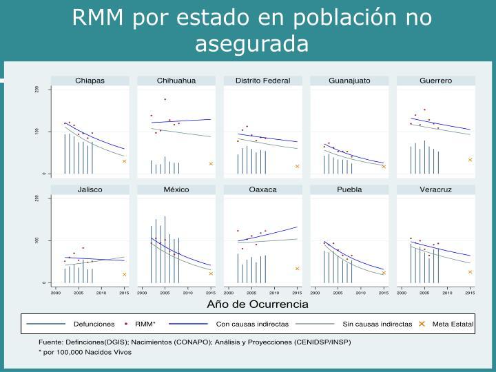 RMM por estado en población no asegurada