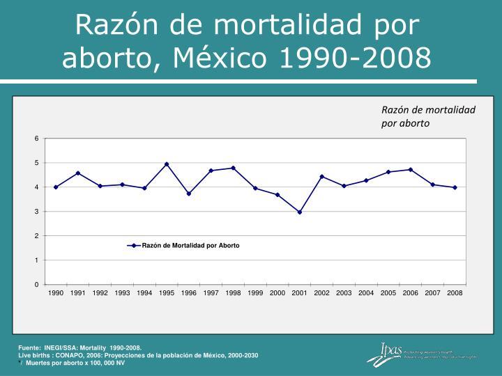 Razón de mortalidad por aborto, México 1990-2008