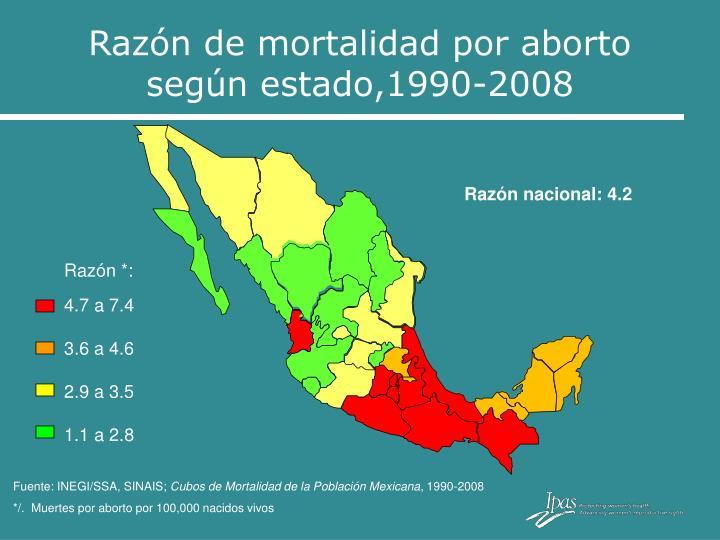 Razón de mortalidad por aborto                según estado,1990-2008