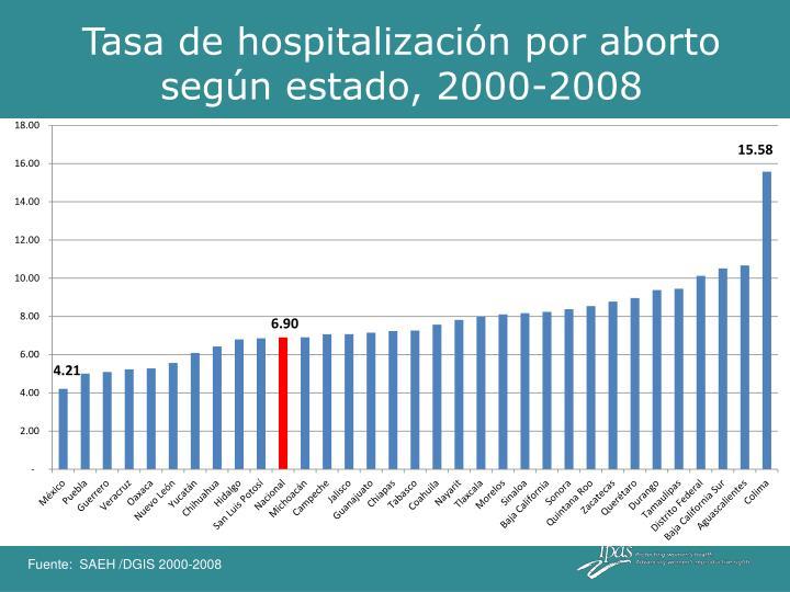 Tasa de hospitalización por aborto