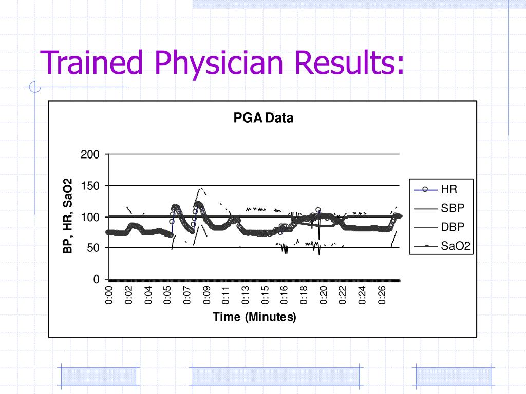 Trained Physician Results: