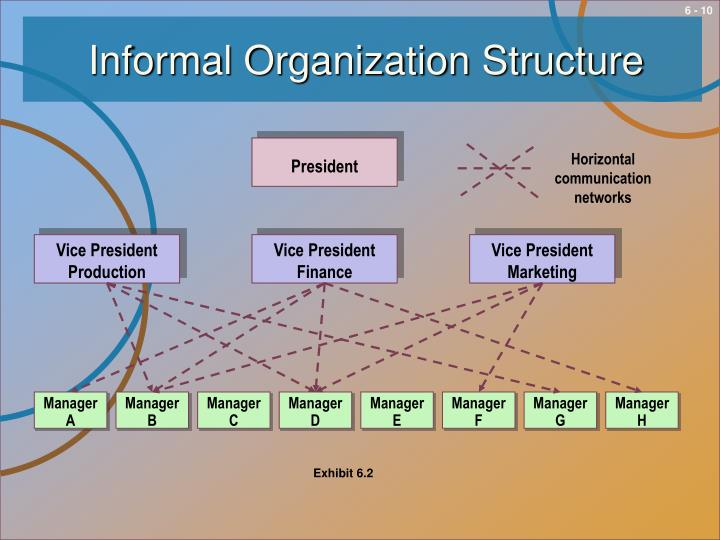 Informal Organization Structure