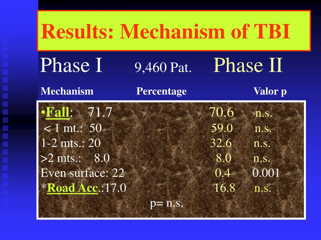 Results: Mechanism of TBI