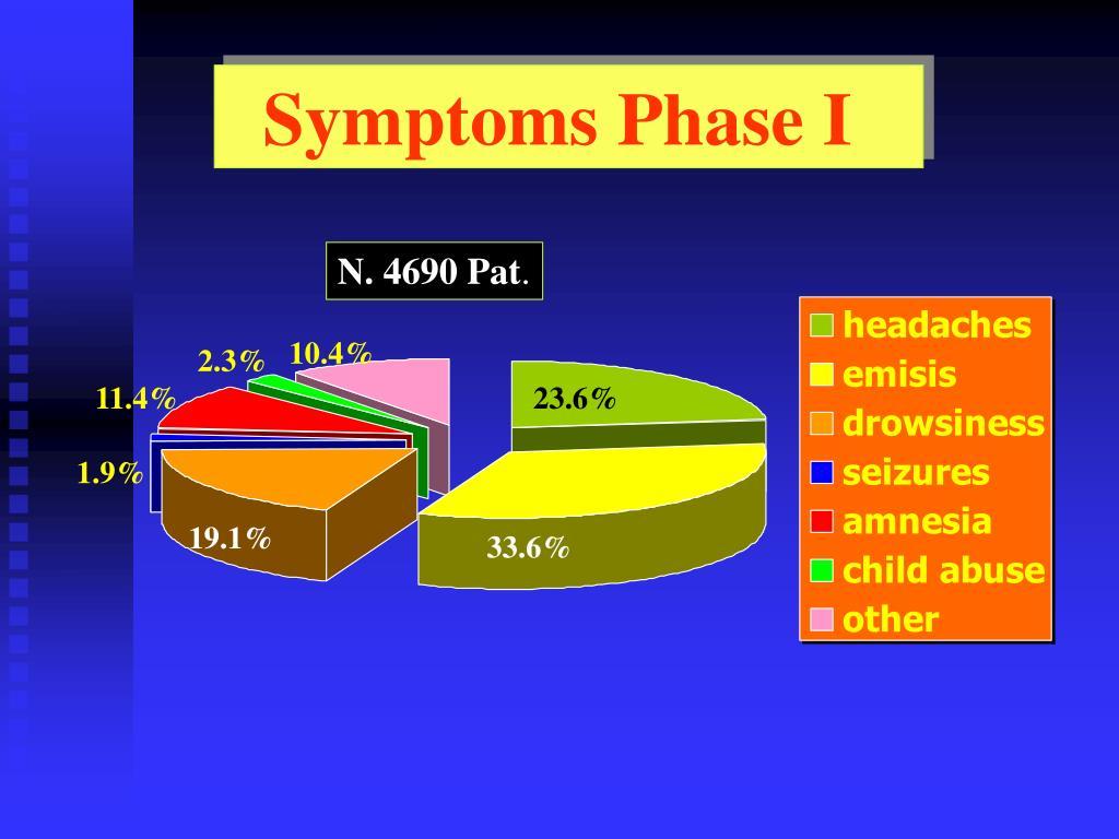 Symptoms Phase