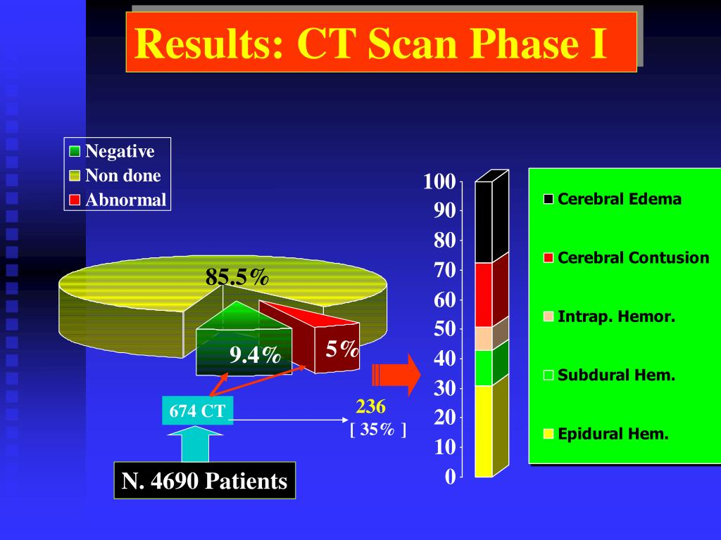 Results: CT Scan Phase I