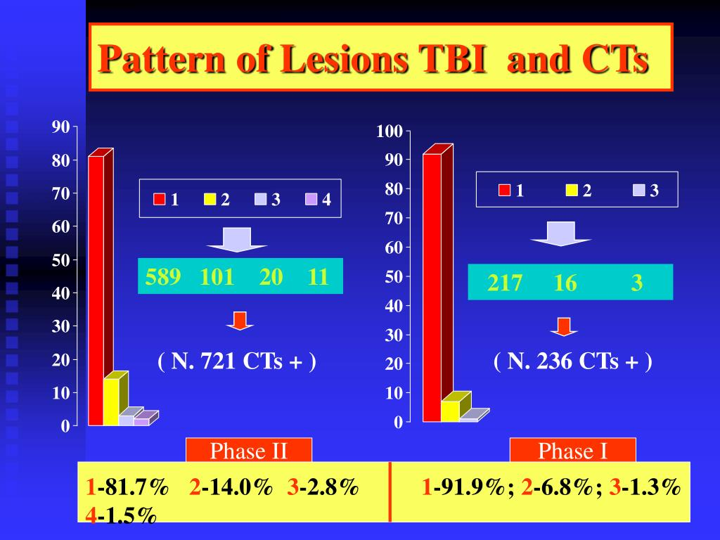 Pattern of Lesions TBI  and CTs