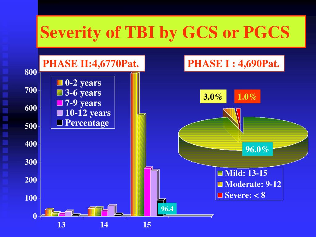 Severity of TBI by GCS or PGCS